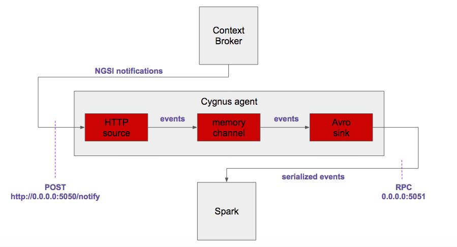 Integration with Apache Spark - fiware-cygnus